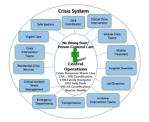 Crisis System